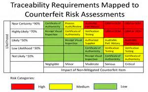 Non Conformance Report Form Template counterfeit part risk analysis moving from subjective