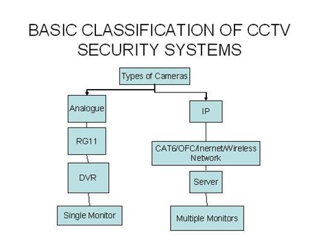 tutorial beatbox techno alarm basics of cctv security systems the security systems academy