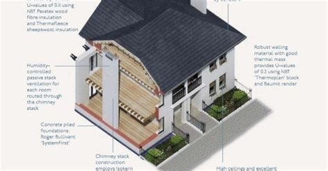 design innovation for the built environment natural house the prince s foundation for the built