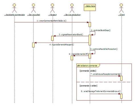 diagramme uml de séquence la capture des besoins uml sysml