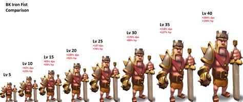 Coc Barbarian3 troops heroes di coc clash of clans selingkaran
