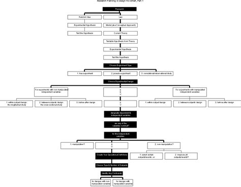 study design flowchart basic flowchart for research planning and design