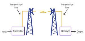 communication systems microwave systems the full wiki microwave link networks engineering and technology