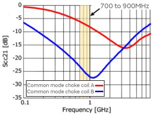 common mode choke ghz characteristics of common mode choke coils for signal lines and how to choose one murata