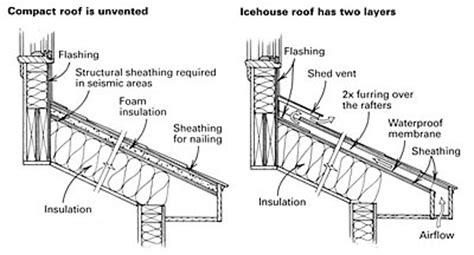 Shed Roof Ventilation by Venting A Shed Roof Homebuilding