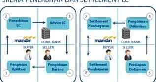 Bank Yang Menerbitkan Letter Of Credit Disebut bank mandiri banking bank mandiri produk impor letter