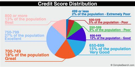 is 650 a good credit score to buy a house entrepreneur funding without affecting your credit score