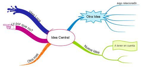 las imagenes mentales son mapas mentales desarrollando juntos