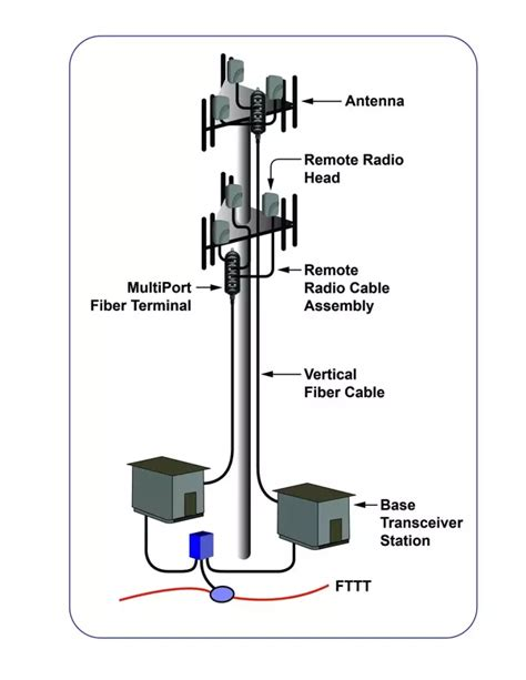 how do i make my a service can i own my own cell tower how do i make money of low data rate transmissions