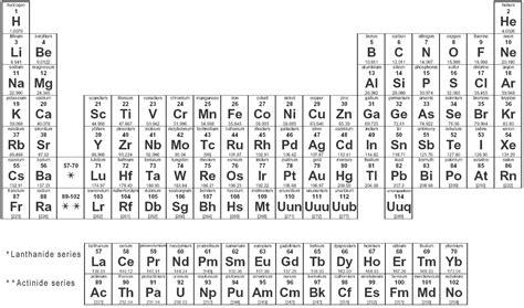 Printable Periodic Table Uk | periodic table