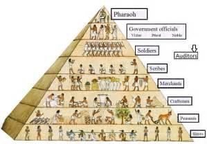 Elite Lighting Usa Ancient Egypt Web Quest