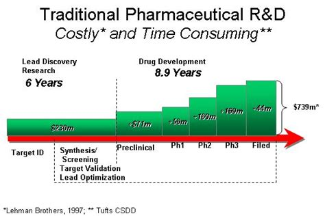 Pharmaceutical Leadership Development Programs Mba Time by Academic Scientist Big Pharma Is Not Interested By Your