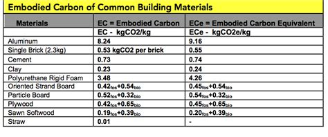 building material cost can a building clear the air community forests