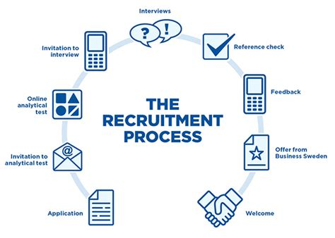 Process Mba Defin by Explain The Recruitment Process Define Hrm And State Its