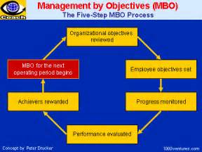 Management By Objectives Template by Management By Objectives Intercultural Meanderings