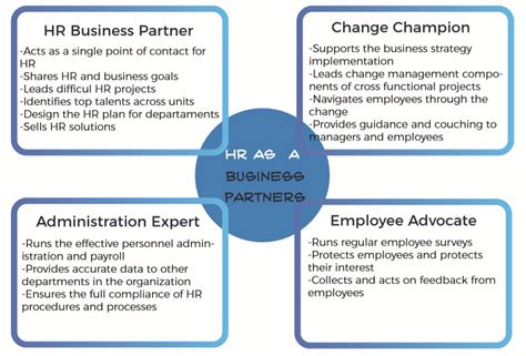 what is human resources business partnership model best