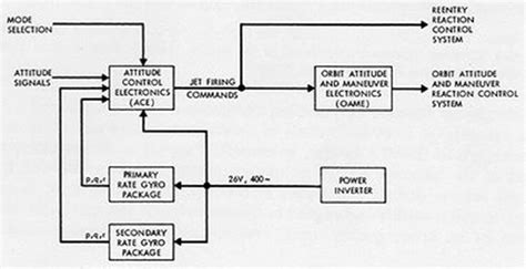 function block diagram exles function block diagram plc