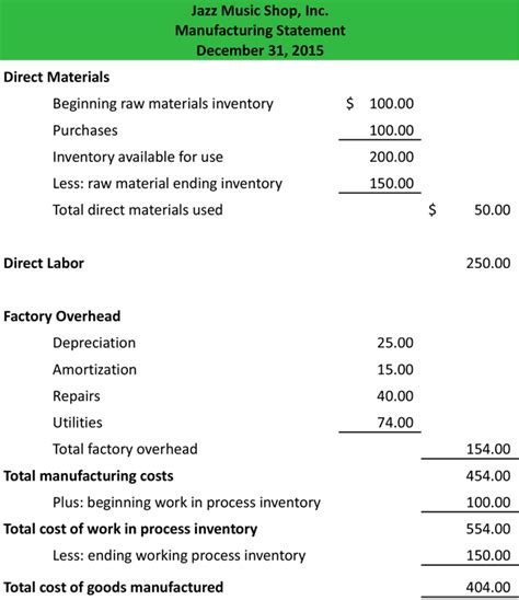schedule of cost of goods manufactured template manufacturing statement definition meaning exle