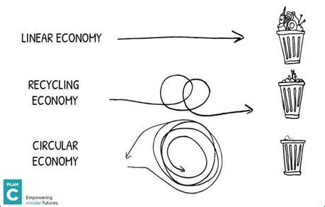 Circular Economy Mba by Circular Economy Sustainable Development