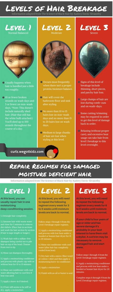 damaged hair repair regimen for moisture deficiency