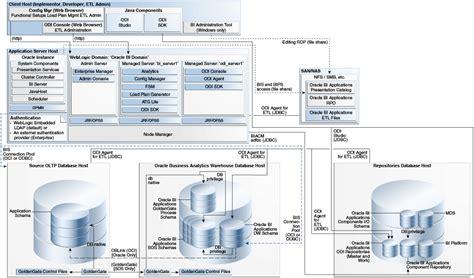 oracle server architecture diagram oracle bi applications architecture
