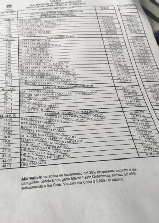 escala dr sueldos judiciales 2016 jueces rechazan que ciertos sueldos judiciales suban m 225 s