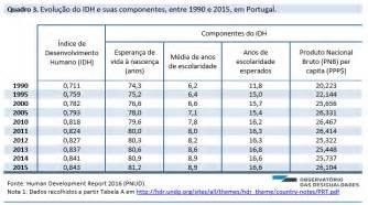 medios magneticos ao 2015 o desenvolvimento humano idh em 2015 no mundo e em
