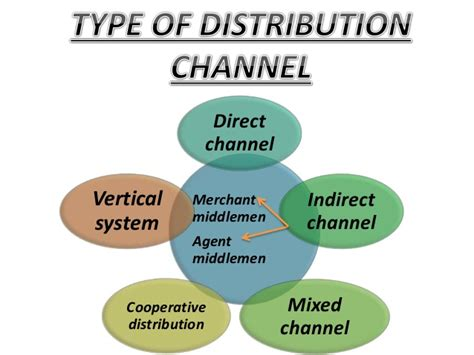 Distribution 4 Channel channel of distribution