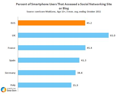 mobile network italy 61 of uk smartphone owners access social networks via