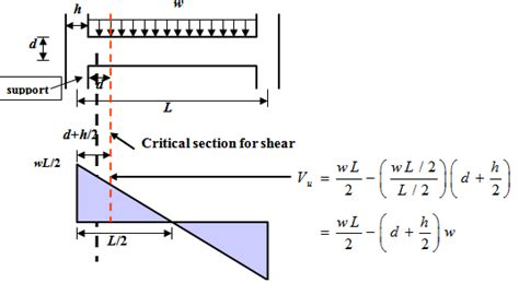 Critical Sections by Thesis Paper On Longer Span Floor Beams System Of Edge