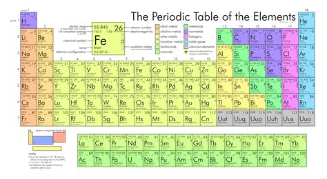 printable periodic table for 6th grade periodic table of elements gja science