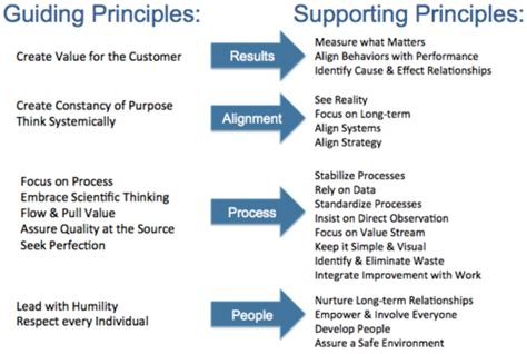 Financial Principles Mba by Gembawalkabout Some Thoughts On Guiding Principles