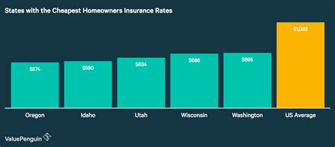 cheapest state average cost of homeowners insurance 2018 valuepenguin