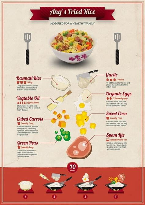 recipe infographics food infographic an ang s fried rice showcase on the