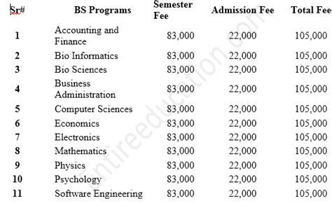 Comsats Mba Fee Structure by Comsats Fee Structure 2018 For Bs Bscs Ms Ma