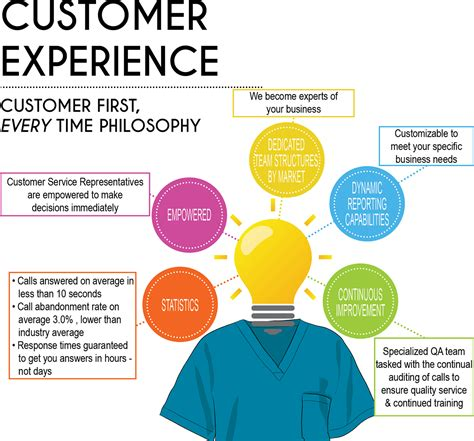 customer experience fashion seal health care