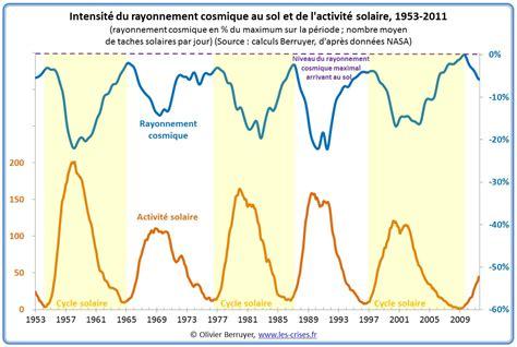 les les solaires 187 1354 climat 18 l imposture de quot l hypoth 232 se svensmark quot