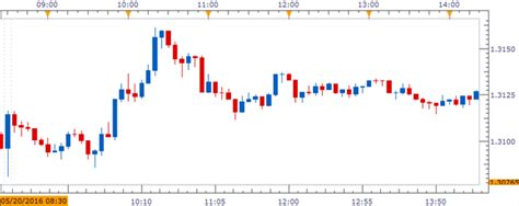 pattern day trading canada usd cad bearish pattern to gather pace on upbeat canada