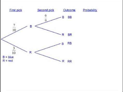 probability determining probabilities using tree diagrams probability tree diagrams 2