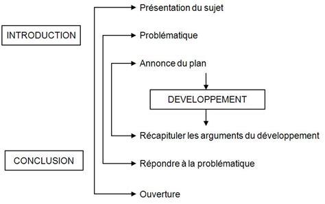 dissertation structure plan exemple de dissertation de dissertation custom writing