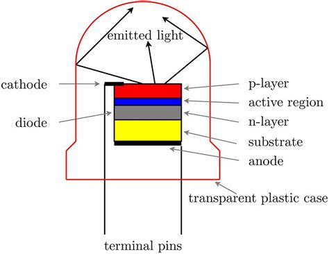 pn junction diode led what is an led some basic information myledlightingguide