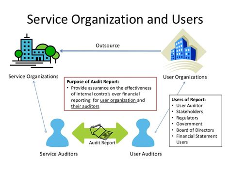 service organizations auditor reporting on controls at service organizations