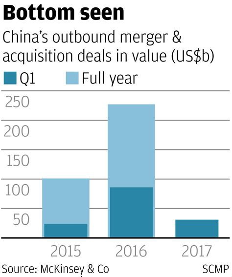 Mckinsey Background Check China S Tough Capital Controls Put The Brakes On Outbound Deals Thestreet