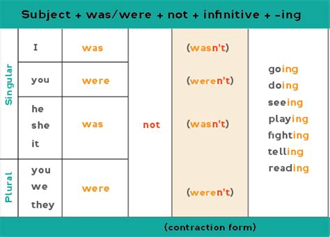 the pattern of past continuous tense all about the past continuous