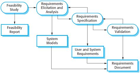 design for manufacturing requirements software engineering software process activities part 3