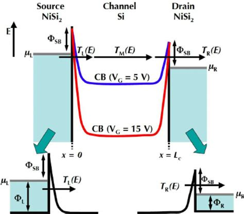 heterojunction diode equation an energy diagram of a sinw based schottky barrier fet an applied
