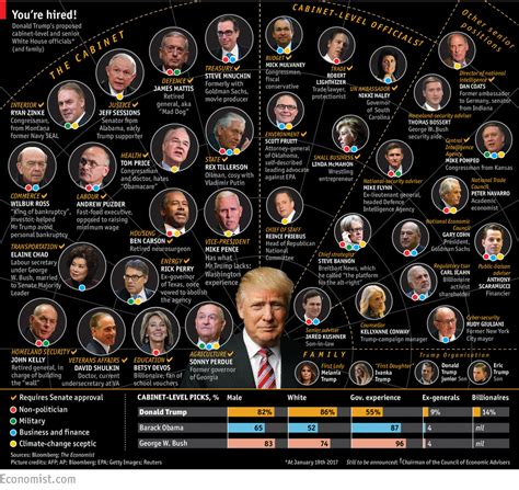 donald trump s cabinet members what donald trump s appointments reveal about his incoming