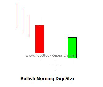 candlestick pattern morning star tutorial on morning doji star candlestick pattern