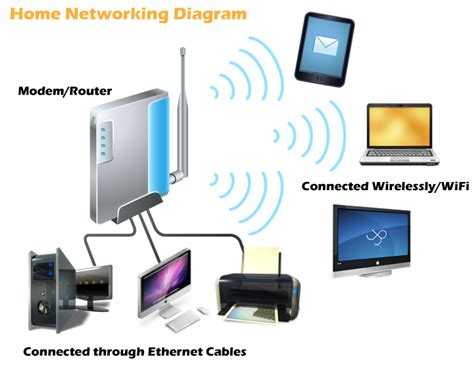 online home network design everything binary 2016