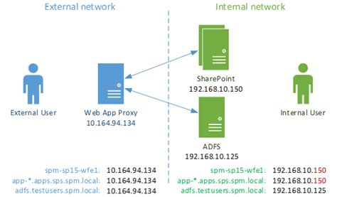 web proxy pattern publishing sharepoint hosted apps with web application